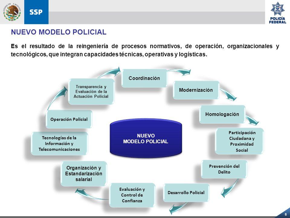 8 Tecnologías de la Información y Telecomunicaciones Operación Policial Coordinación Modernización Organización y Estandarización salarial Homologació