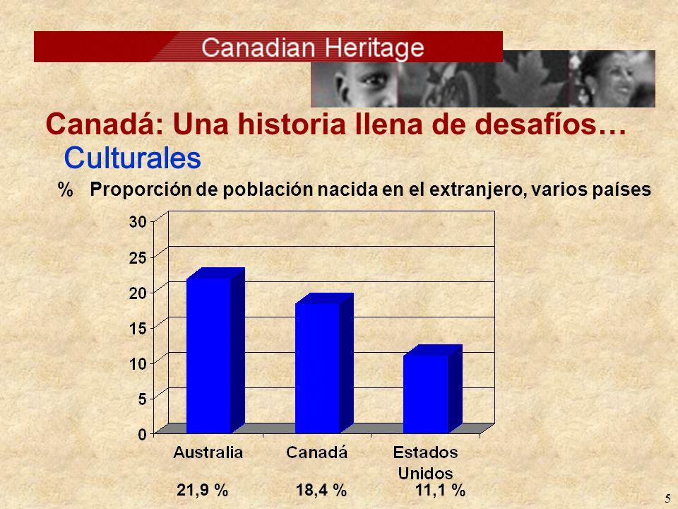 5 Culturales Canadá: Una historia llena de desafíos… % Proporción de población nacida en el extranjero, varios países 21,9 %18,4 %11,1 %