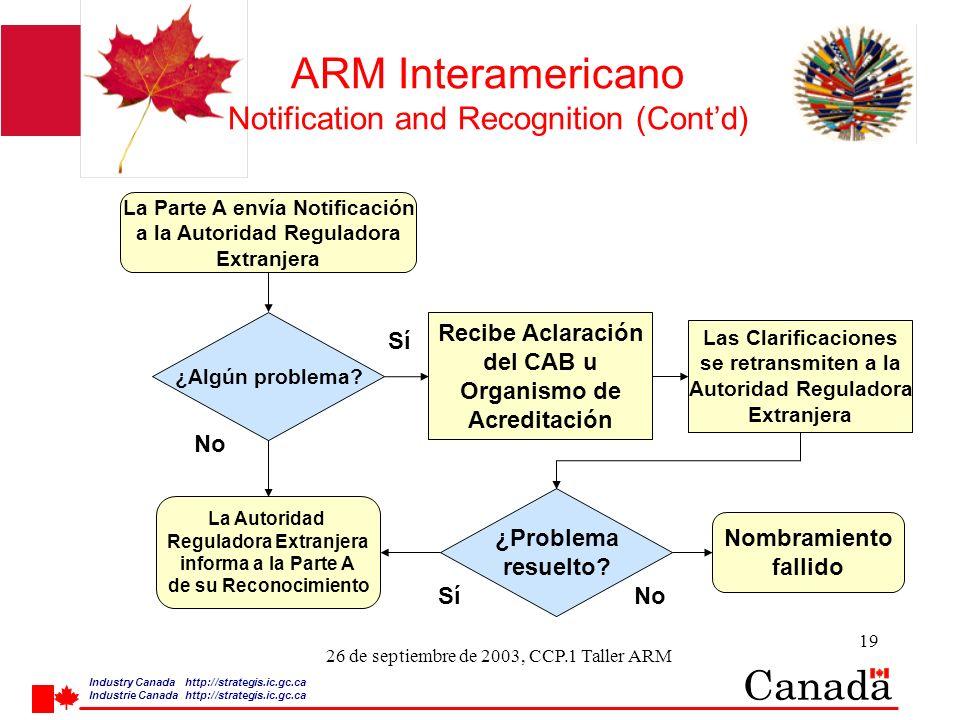 Industry Canada http:/ /strategis.ic.gc.ca Industrie Canada http:/ /strategis.ic.gc.ca 19 26 de septiembre de 2003, CCP.1 Taller ARM ARM Interamerican