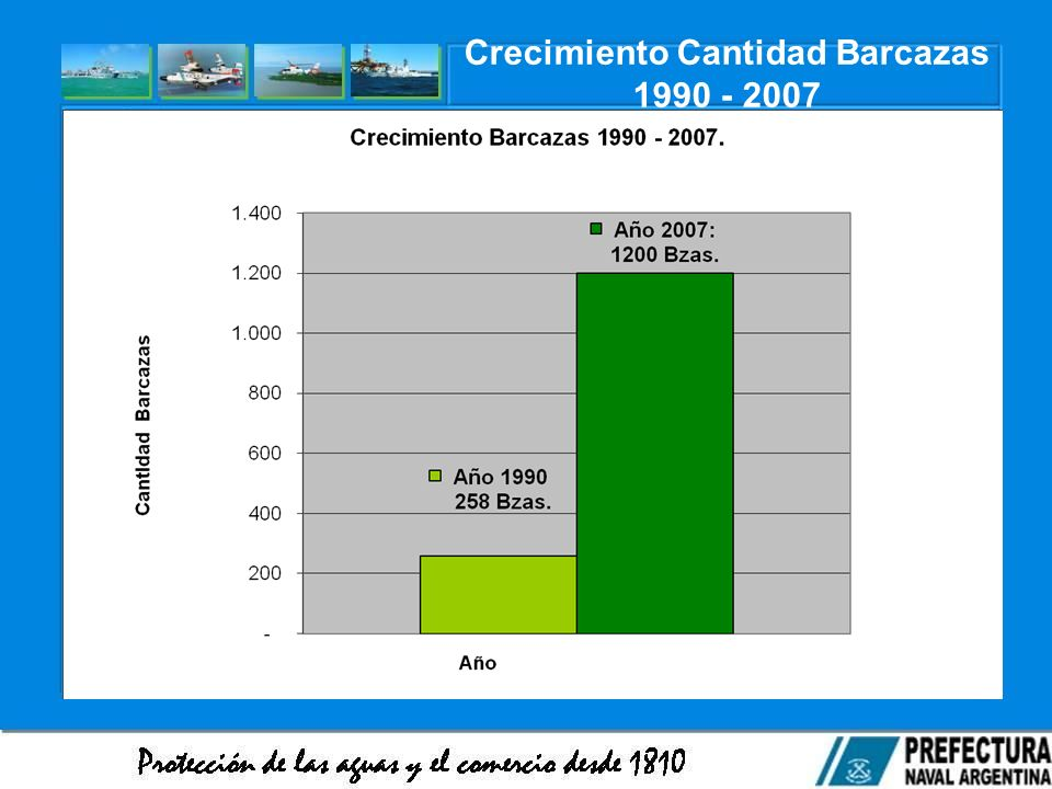 Crecimiento Cantidad Barcazas 1990 - 2007