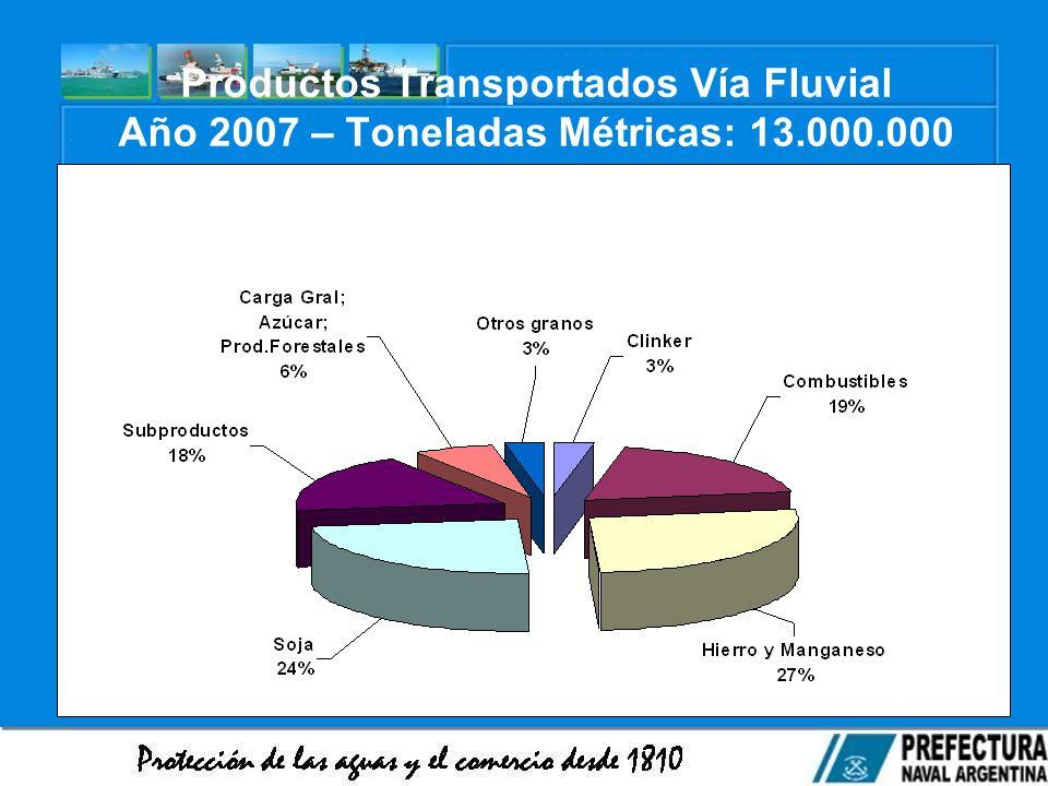Productos Transportados Vía Fluvial Año 2007 – Toneladas Métricas: 13.000.000