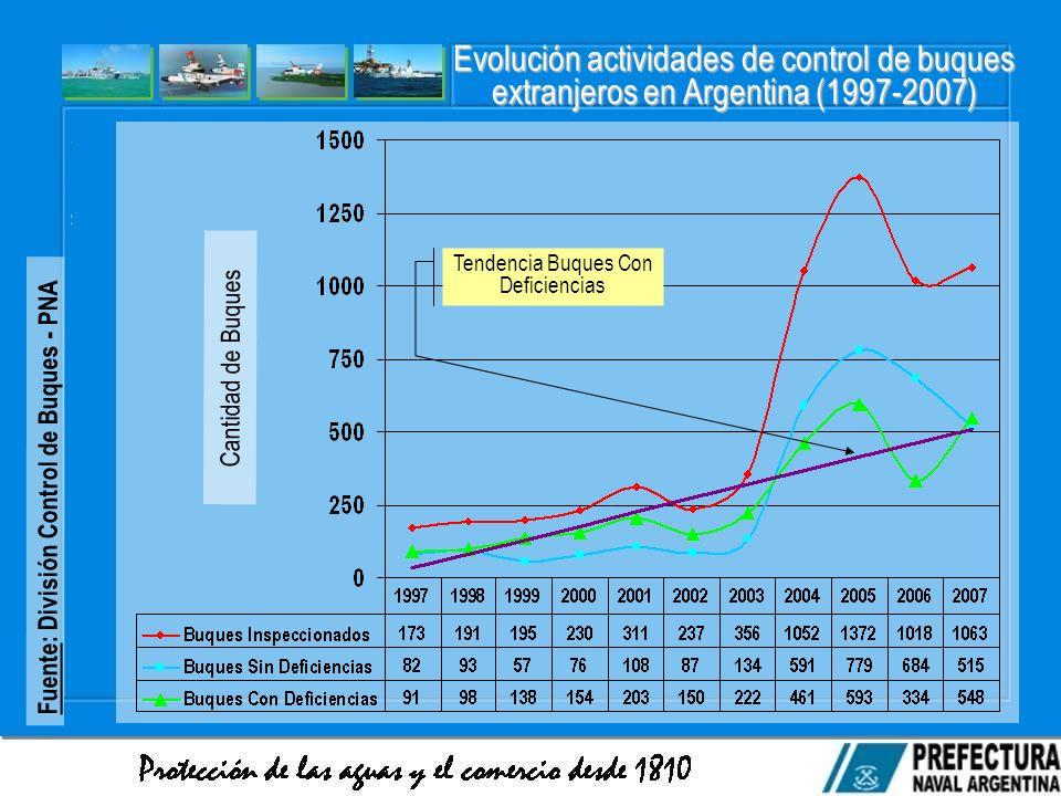Tendencia Buques Con Deficiencias Cantidad de Buques Evolución actividades de control de buques extranjeros en Argentina (1997-2007) Fuente: División