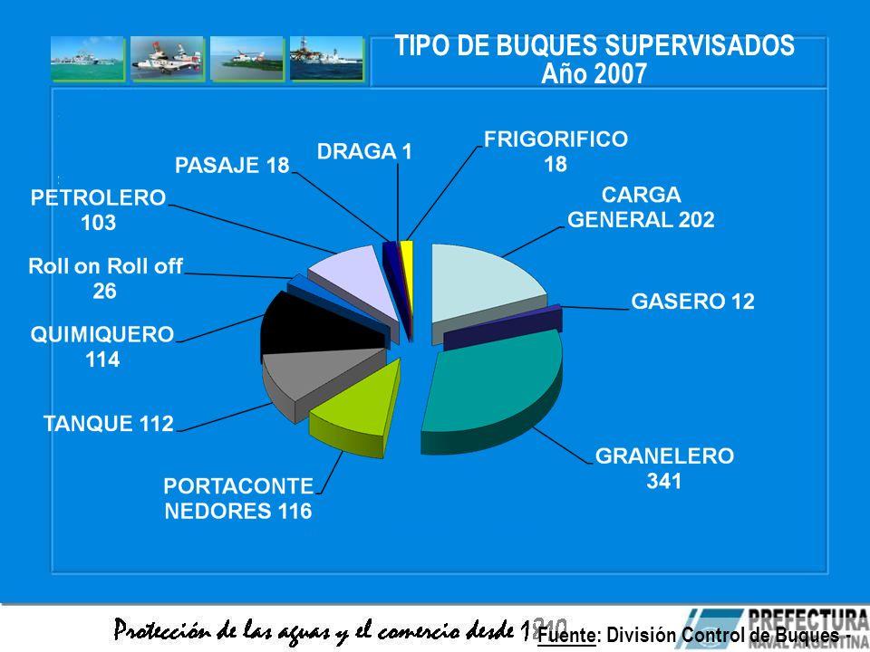 TIPO DE BUQUES SUPERVISADOS Año 2007 Fuente: División Control de Buques - PNA