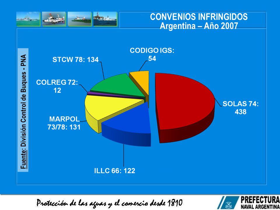 CONVENIOS INFRINGIDOS Argentina – Año 2007 Fuente: División Control de Buques - PNA