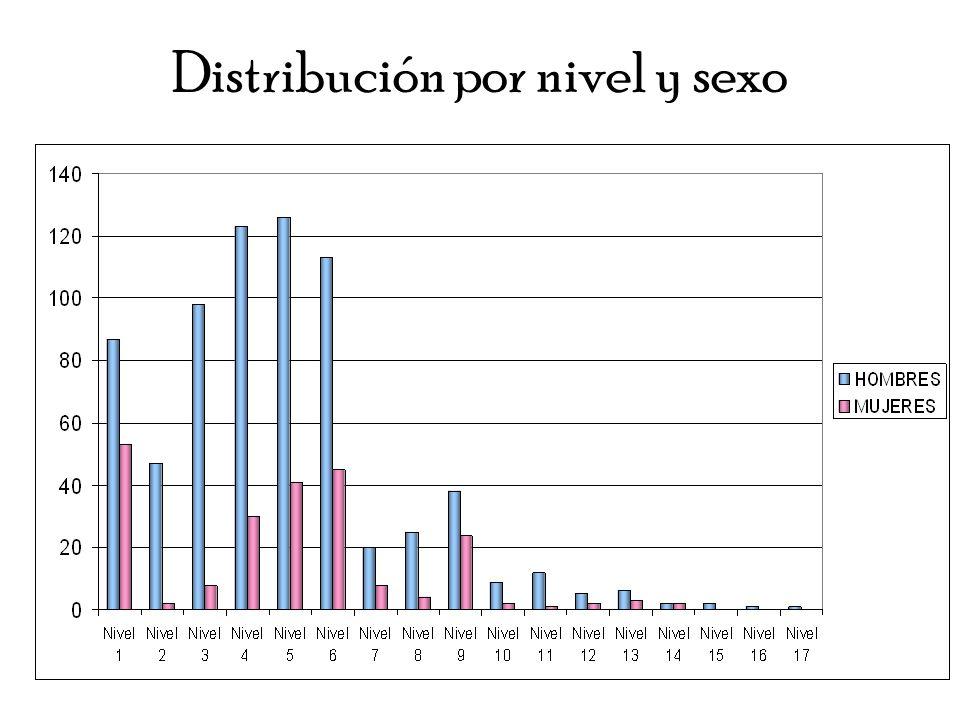 Distribución por nivel y sexo
