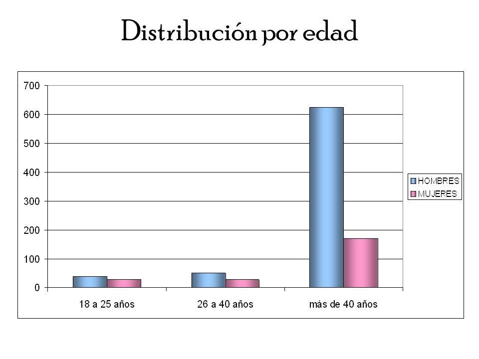 Distribución por edad