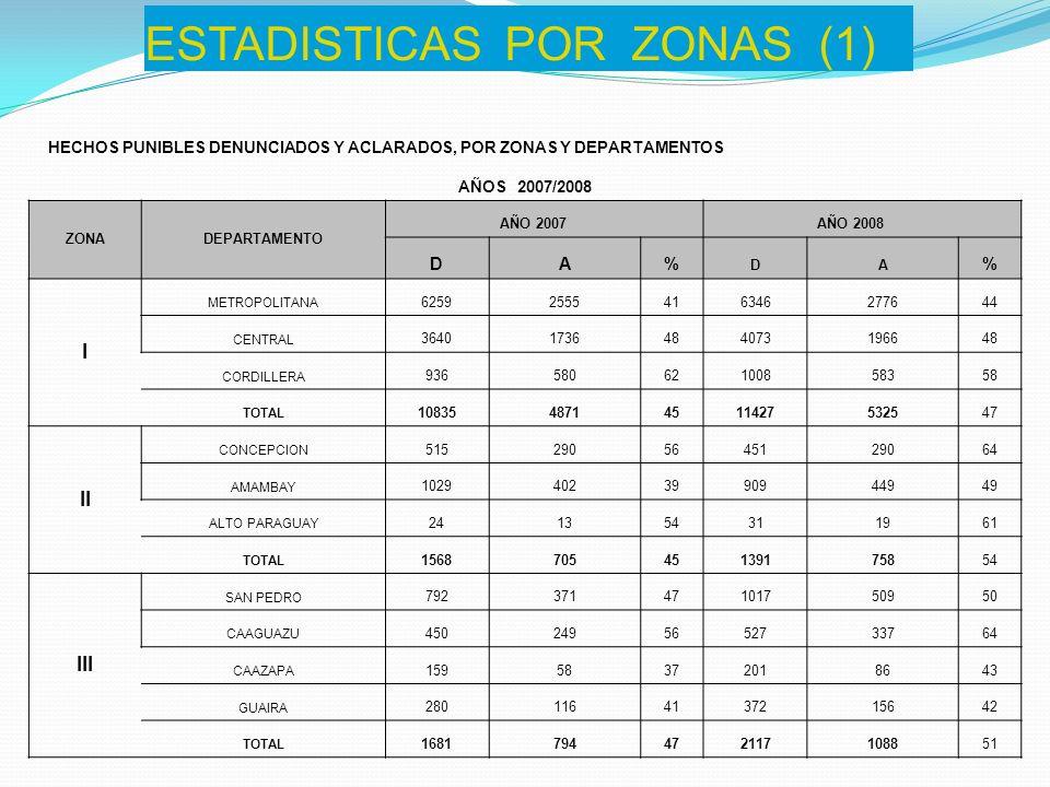 ESTADISTICAS POR ZONAS (1) HECHOS PUNIBLES DENUNCIADOS Y ACLARADOS, POR ZONAS Y DEPARTAMENTOS AÑOS 2007/2008 ZONADEPARTAMENTO AÑO 2007 AÑO 2008 DA% DA