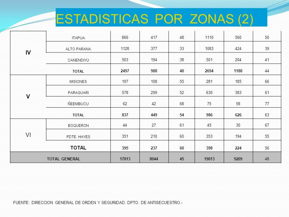 ESTADISTICAS POR ZONAS (2) IV ITAPUA 86641748111056050 ALTO PARANA 112837733108342439 CANENDIYU 5031943850120441 TOTAL 2497988402694118844 V MISIONES