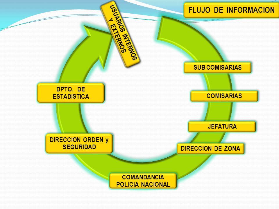 FLUJO DE INFORMACION SUB COMISARIAS COMISARIAS JEFATURA DIRECCION DE ZONA COMANDANCIA POLICIA NACIONAL DPTO. DE ESTADISTICA DIRECCION ORDEN y SEGURIDA