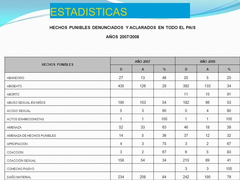 ESTADISTICAS (cont.) ENSUCIAMIENTO Y ALTERACION DE LAS AGUAS 111002150 ESTAFA 272489261973 ESTUPRO 2210022 EXPOS.
