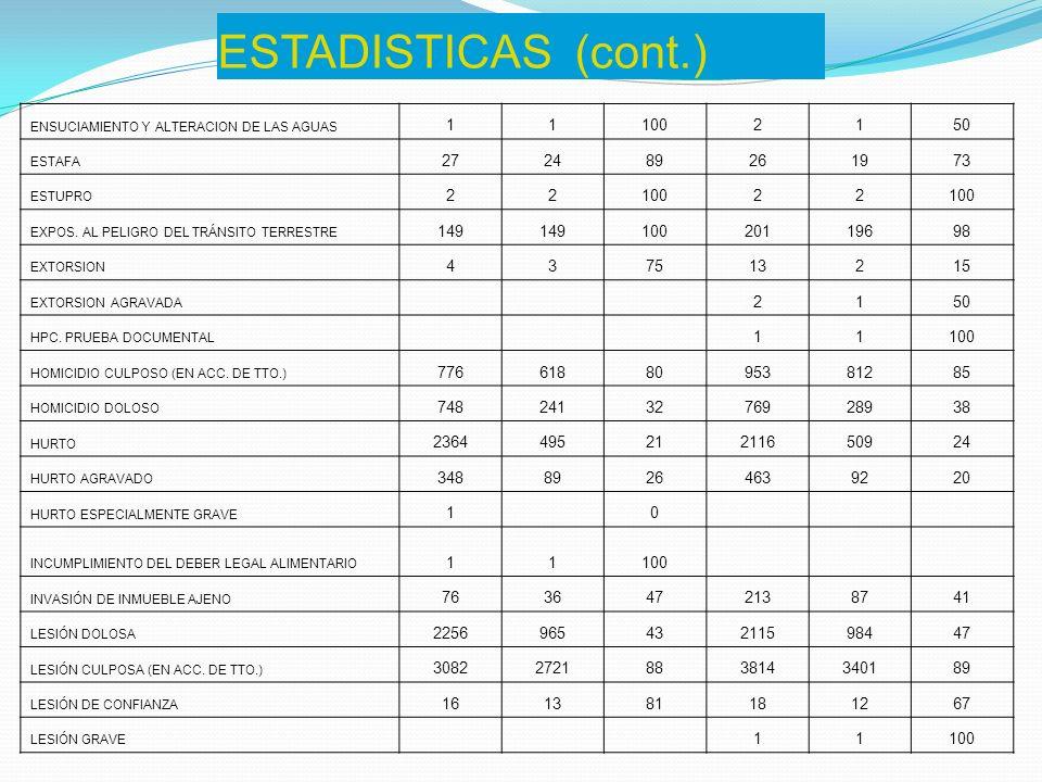ESTADISTICAS (cont.) ENSUCIAMIENTO Y ALTERACION DE LAS AGUAS 111002150 ESTAFA 272489261973 ESTUPRO 2210022 EXPOS. AL PELIGRO DEL TRÁNSITO TERRESTRE 14