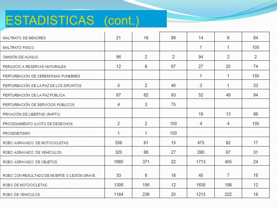 ESTADISTICAS (final) ROBO DE OBJETOS 4162065046623550 SECUESTRO 105504375 TENTATIVA DE ABIGEATO 2150 TENTATIVA DE ABUSO SEXUAL EN NIÑOS 503878613659 TENTATIVA DE COACCIÓN SEXUAL 634470503162 TENTATIVA DE EXTORSIÓN 22100 TENTATIVA DE HOMICIDIO DOLOSO 655077664467 TENTATIVA DE PRIVACION DE LIBERTAD(RAPTO) 1 044100 TENTATIVA DE ROBO 4023308239830777 TENTATIVA DE SOBORNO 44100 TOMA DE REHENES 221002150 TRAFICO DE MENORES 11100 TRATA DE PERSONAS 1 01 0 VIOLACIÓN DEL DERECHO DE AUTOR O INVENTOR 11100 VIOLACIÓN DE DOMICILIO 322475272593 VIOLACIÓN DE LA PATRIA POTESTAD 301757361850 VIOLAC.