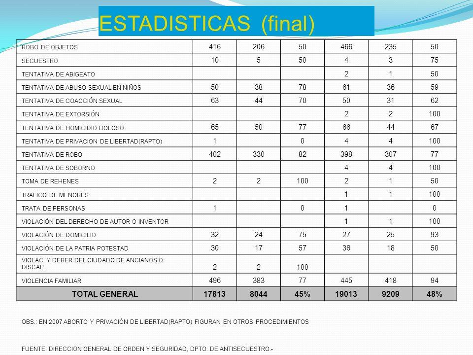 ESTADISTICAS (final) ROBO DE OBJETOS 4162065046623550 SECUESTRO 105504375 TENTATIVA DE ABIGEATO 2150 TENTATIVA DE ABUSO SEXUAL EN NIÑOS 503878613659 T