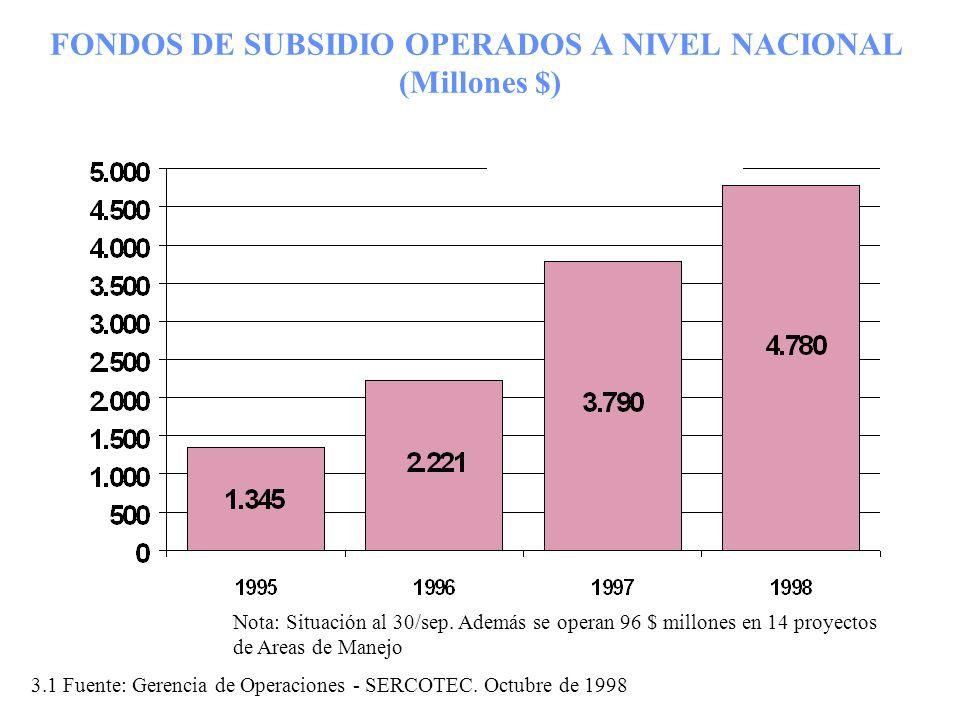 FONDOS DE SUBSIDIO OPERADOS A NIVEL NACIONAL (Millones $) 3.1 Fuente: Gerencia de Operaciones - SERCOTEC. Octubre de 1998 Nota: Situación al 30/sep. A