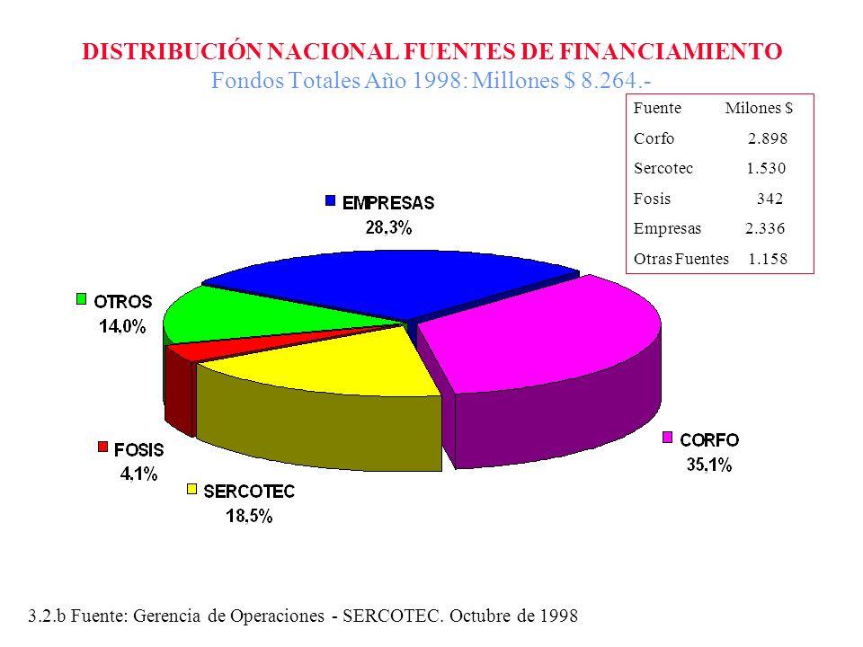 DISTRIBUCIÓN NACIONAL FUENTES DE FINANCIAMIENTO Fondos Totales Año 1998: Millones $ 8.264.- 3.2.b Fuente: Gerencia de Operaciones - SERCOTEC. Octubre