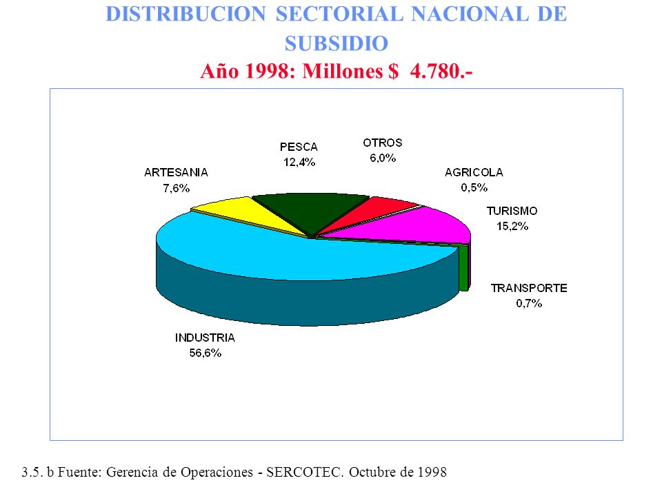 DISTRIBUCION SECTORIAL NACIONAL DE SUBSIDIO Año 1998: Millones $ 4.780.- 3.5. b Fuente: Gerencia de Operaciones - SERCOTEC. Octubre de 1998
