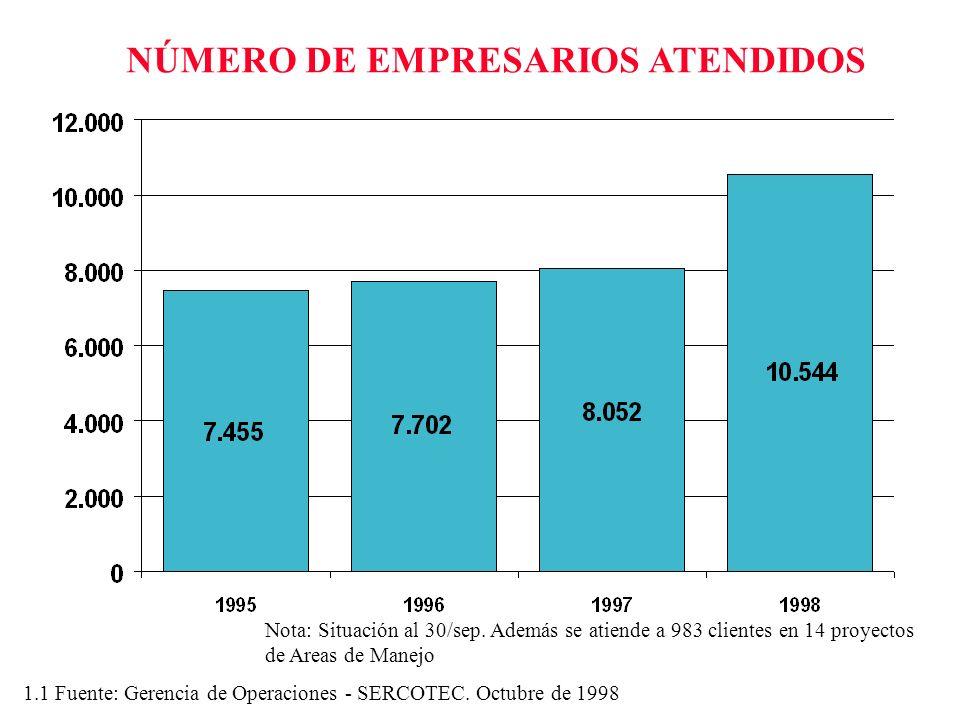 NÚMERO DE EMPRESARIOS ATENDIDOS 1.1 Fuente: Gerencia de Operaciones - SERCOTEC. Octubre de 1998 Nota: Situación al 30/sep. Además se atiende a 983 cli