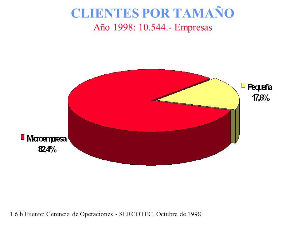 CLIENTES POR TAMAÑO Año 1998: 10.544.- Empresas 1.6.b Fuente: Gerencia de Operaciones - SERCOTEC. Octubre de 1998