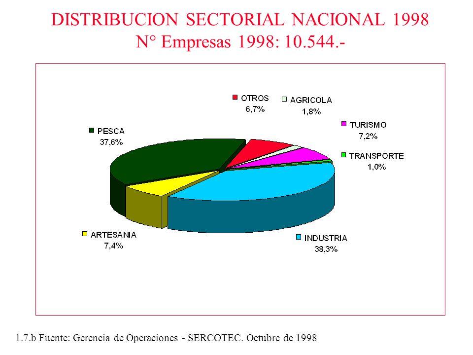 DISTRIBUCION SECTORIAL NACIONAL 1998 N° Empresas 1998: 10.544.- 1.7.b Fuente: Gerencia de Operaciones - SERCOTEC. Octubre de 1998