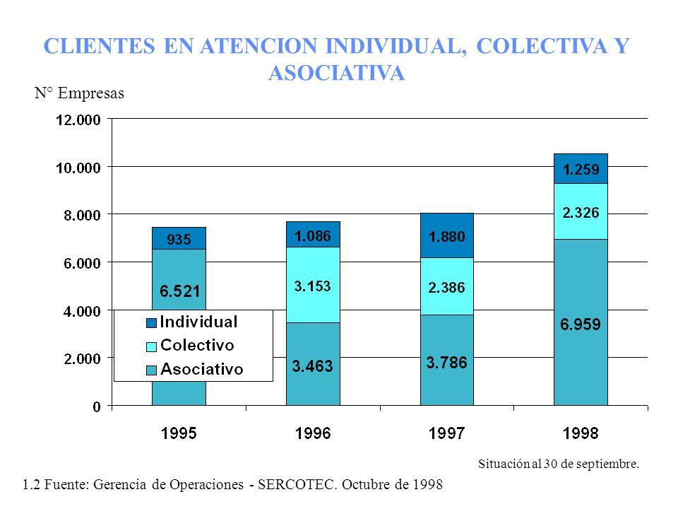 CLIENTES EN ATENCION INDIVIDUAL, COLECTIVA Y ASOCIATIVA N° Empresas 1.2 Fuente: Gerencia de Operaciones - SERCOTEC. Octubre de 1998 Situación al 30 de