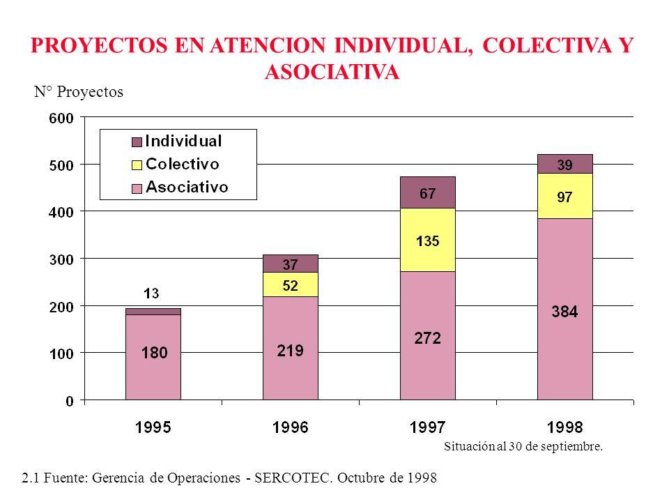 PROYECTOS EN ATENCION INDIVIDUAL, COLECTIVA Y ASOCIATIVA N° Proyectos 2.1 Fuente: Gerencia de Operaciones - SERCOTEC. Octubre de 1998 Situación al 30