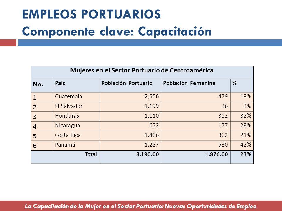EMPLEOS PORTUARIOS Componente clave: Capacitación Mujeres en el Sector Portuario de Centroamérica No. PaísPoblación PortuarioPoblación Femenina% 1 Gua