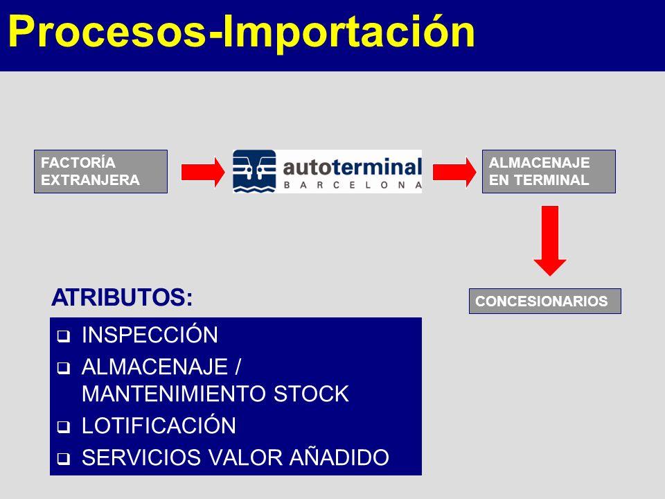 INSPECCIÓN ALMACENAJE / MANTENIMIENTO STOCK LOTIFICACIÓN SERVICIOS VALOR AÑADIDO FACTORÍA EXTRANJERA ALMACENAJE EN TERMINAL CONCESIONARIOS ATRIBUTOS:
