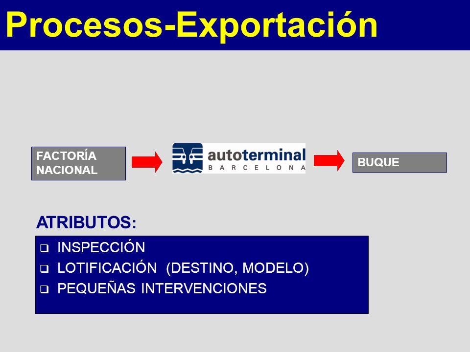 INSPECCIÓN LOTIFICACIÓN (DESTINO, MODELO) PEQUEÑAS INTERVENCIONES ATRIBUTOS : FACTORÍA NACIONAL BUQUE Procesos-Exportación