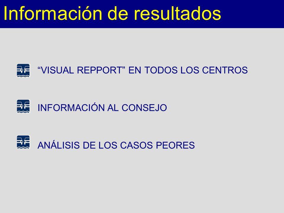 Información de resultados VISUAL REPPORT EN TODOS LOS CENTROS INFORMACIÓN AL CONSEJO ANÁLISIS DE LOS CASOS PEORES