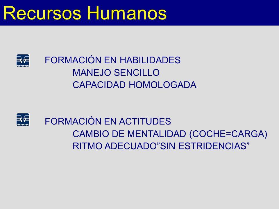 Recursos Humanos FORMACIÓN EN HABILIDADES MANEJO SENCILLO CAPACIDAD HOMOLOGADA FORMACIÓN EN ACTITUDES CAMBIO DE MENTALIDAD (COCHE=CARGA) RITMO ADECUAD