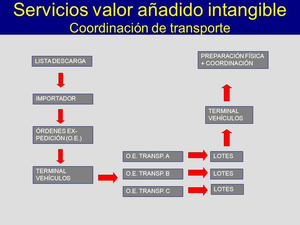 LOTES LISTA DESCARGA IMPORTADOR TERMINAL VEHÍCULOS O.E. TRANSP. A O.E. TRANSP. B O.E. TRANSP. C ÓRDENES EX- PEDICIÓN (O.E.) LOTES TERMINAL VEHÍCULOS P