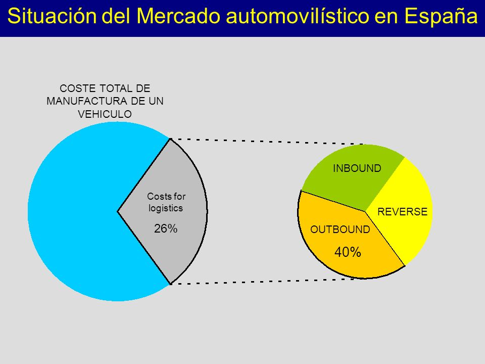 Situación del Mercado automovilístico en España Costs for logistics 26% COSTE TOTAL DE MANUFACTURA DE UN VEHICULO INBOUND REVERSE OUTBOUND 40%