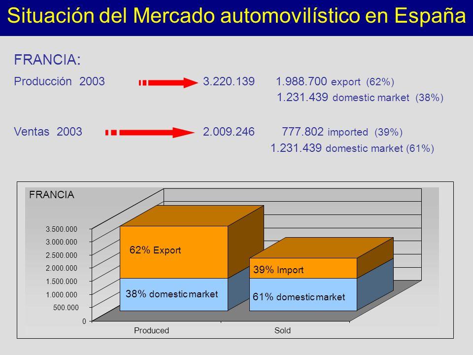 0 500.000 1.000.000 1.500.000 2.000.000 2.500.000 3.000.000 3.500.000 ProducedSold Situación del Mercado automovilístico en España 38% domestic market