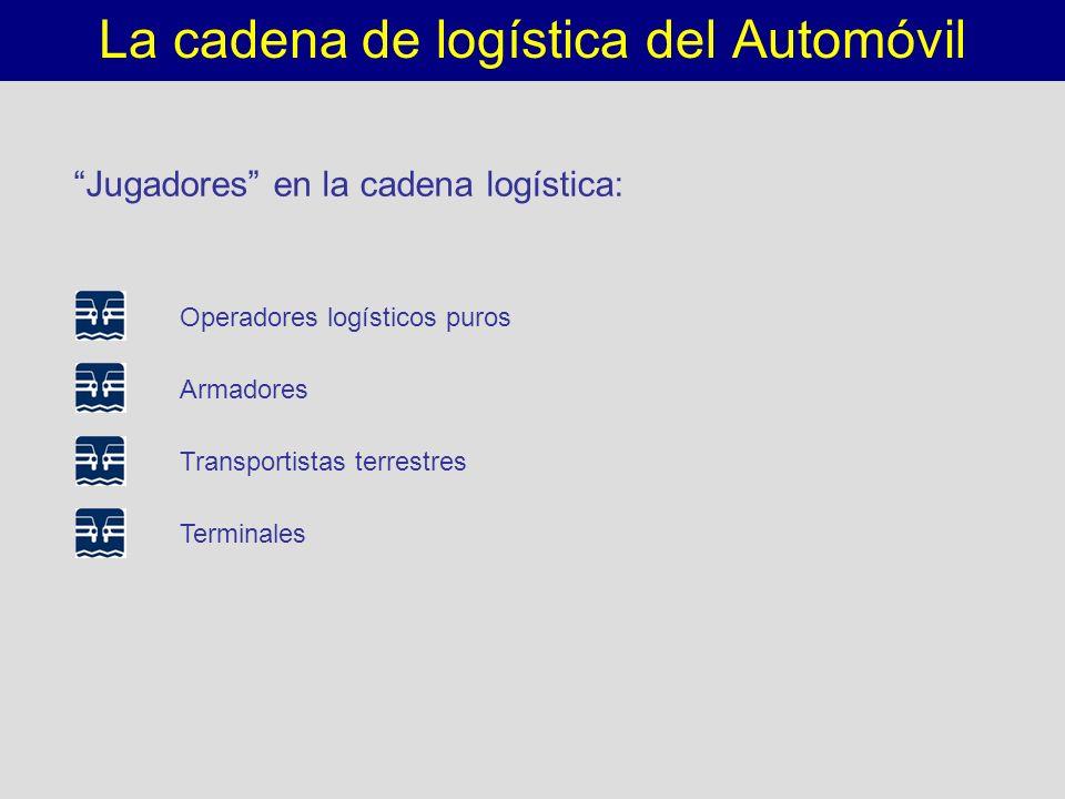 La cadena de logística del Automóvil Jugadores en la cadena logística: Operadores logísticos puros Armadores Transportistas terrestres Terminales