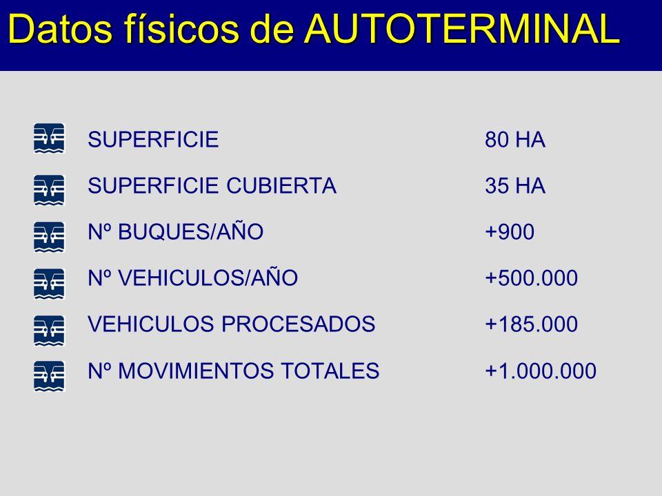 SUPERFICIE80 HA SUPERFICIE CUBIERTA35 HA Nº BUQUES/AÑO+900 Nº VEHICULOS/AÑO+500.000 VEHICULOS PROCESADOS+185.000 Nº MOVIMIENTOS TOTALES+1.000.000 Dato