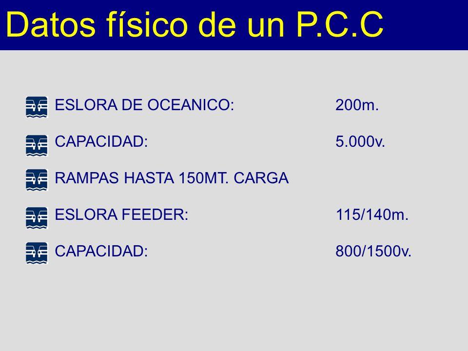 Datos físico de un P.C.C ESLORA DE OCEANICO:200m. CAPACIDAD:5.000v. RAMPAS HASTA 150MT. CARGA ESLORA FEEDER:115/140m. CAPACIDAD:800/1500v.
