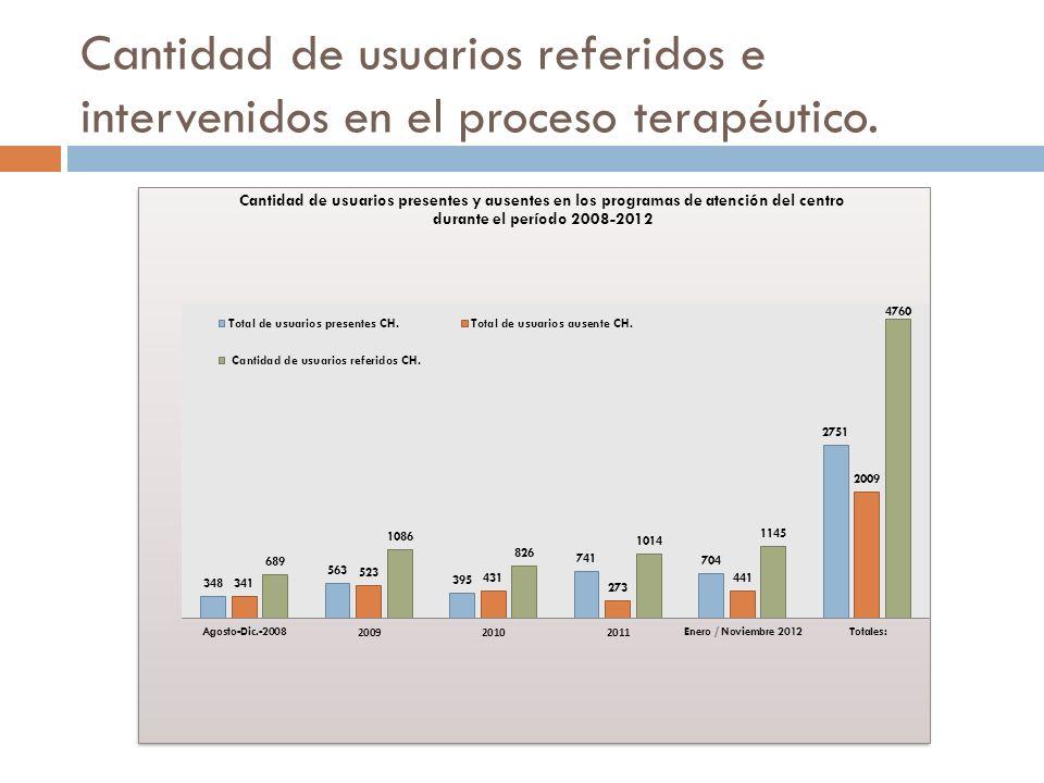 Cantidad de usuarios referidos e intervenidos en el proceso terapéutico.