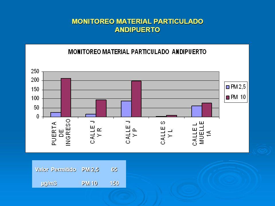 MONITOREO MATERIAL PARTICULADO ANDIPUERTO Valor Permitido PM 2,5 65 µg/m3 µg/m3 PM 10 150