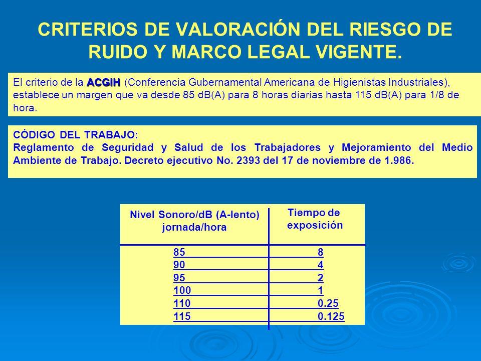 CRITERIOS DE VALORACIÓN DEL RIESGO DE RUIDO Y MARCO LEGAL VIGENTE. ACGIH El criterio de la ACGIH (Conferencia Gubernamental Americana de Higienistas I