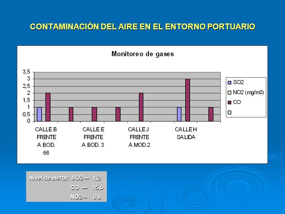 CONTAMINACIÓN AL AIRE POR MATERIAL PARTICULADO Otro de los impactos negativos para el aire y la Salud Ocupacional de los trabajadores es la presencia de Material Particulado en los recintos portuarios.