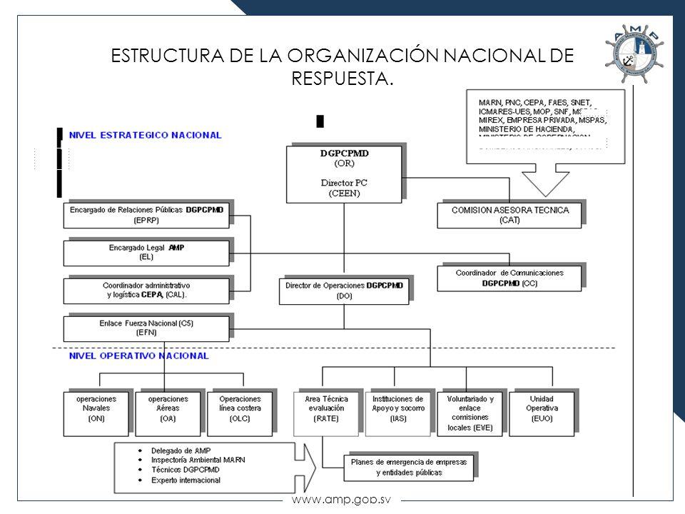 www.amp.gob.sv ESTRUCTURA DE LA ORGANIZACIÓN NACIONAL DE RESPUESTA.