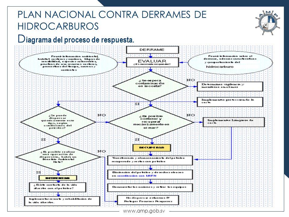 www.amp.gob.sv PLAN NACIONAL CONTRA DERRAMES DE HIDROCARBUROS D iagrama del proceso de respuesta.