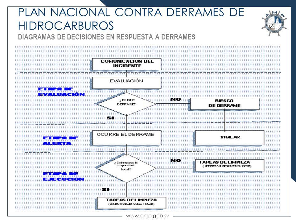 www.amp.gob.sv PLAN NACIONAL CONTRA DERRAMES DE HIDROCARBUROS DIAGRAMAS DE DECISIONES EN RESPUESTA A DERRAMES