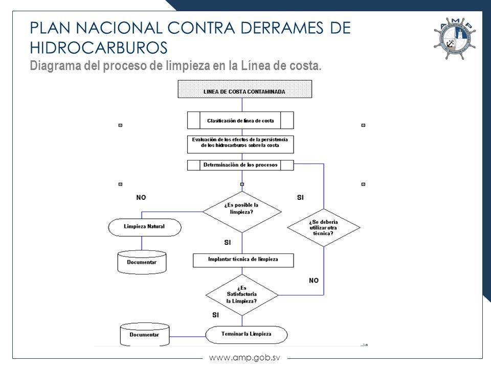 www.amp.gob.sv PLAN NACIONAL CONTRA DERRAMES DE HIDROCARBUROS Diagrama del proceso de limpieza en la Línea de costa.