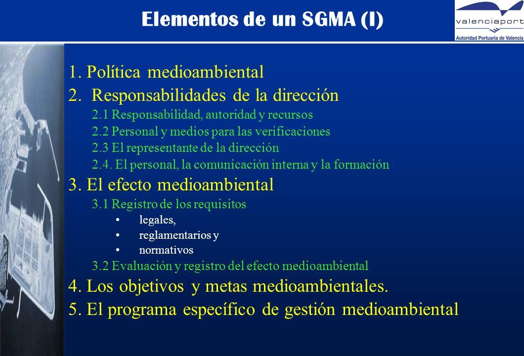 Elementos de un SGMA (I) 1. Política medioambiental 2.
