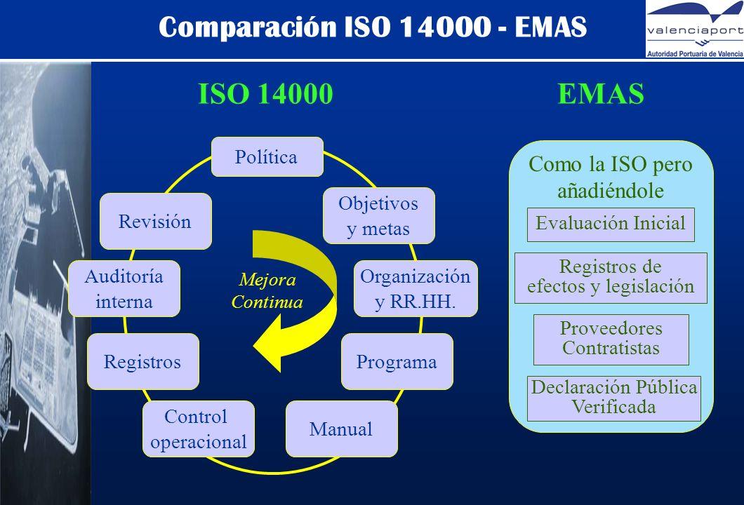 Comparación ISO 14000 - EMAS Política Revisión Objetivos y metas Organización y RR.HH.