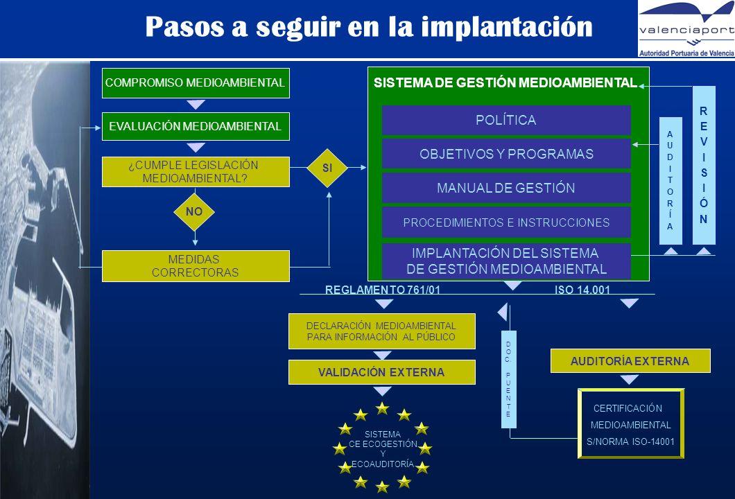 SISTEMA DE GESTIÓN MEDIOAMBIENTAL POLÍTICA REVISIÓNREVISIÓN OBJETIVOS Y PROGRAMAS MANUAL DE GESTIÓN PROCEDIMIENTOS E INSTRUCCIONES IMPLANTACIÓN DEL SISTEMA DE GESTIÓN MEDIOAMBIENTAL REGLAMENTO 761/01ISO 14.001 AUDITORÍA EXTERNA CERTIFICACIÓN MEDIOAMBIENTAL S/NORMA ISO-14001 DECLARACIÓN MEDIOAMBIENTAL PARA INFORMACIÓN AL PÚBLICO VALIDACIÓN EXTERNA SISTEMA CE ECOGESTIÓN Y ECOAUDITORÍA COMPROMISO MEDIOAMBIENTAL SI ¿CUMPLE LEGISLACIÓN MEDIOAMBIENTAL.