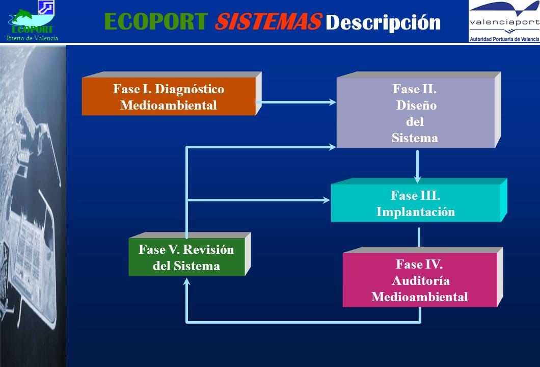 ECOPORT SISTEMAS Descripción Fase I. Diagnóstico Medioambiental Fase II.