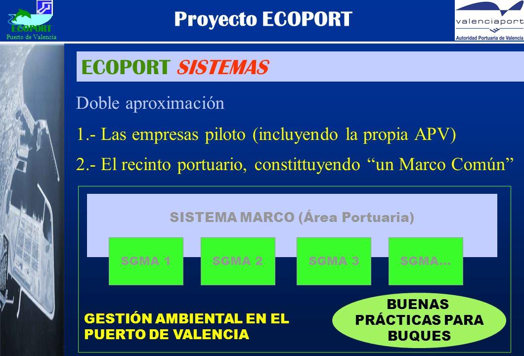 ECOPORT SISTEMAS Proyecto ECOPORT Doble aproximación 1.- Las empresas piloto (incluyendo la propia APV) 2.- El recinto portuario, constittuyendo un Marco Común SISTEMA MARCO (Área Portuaria) SGMA 1SGMA 2SGMA 3SGMA...