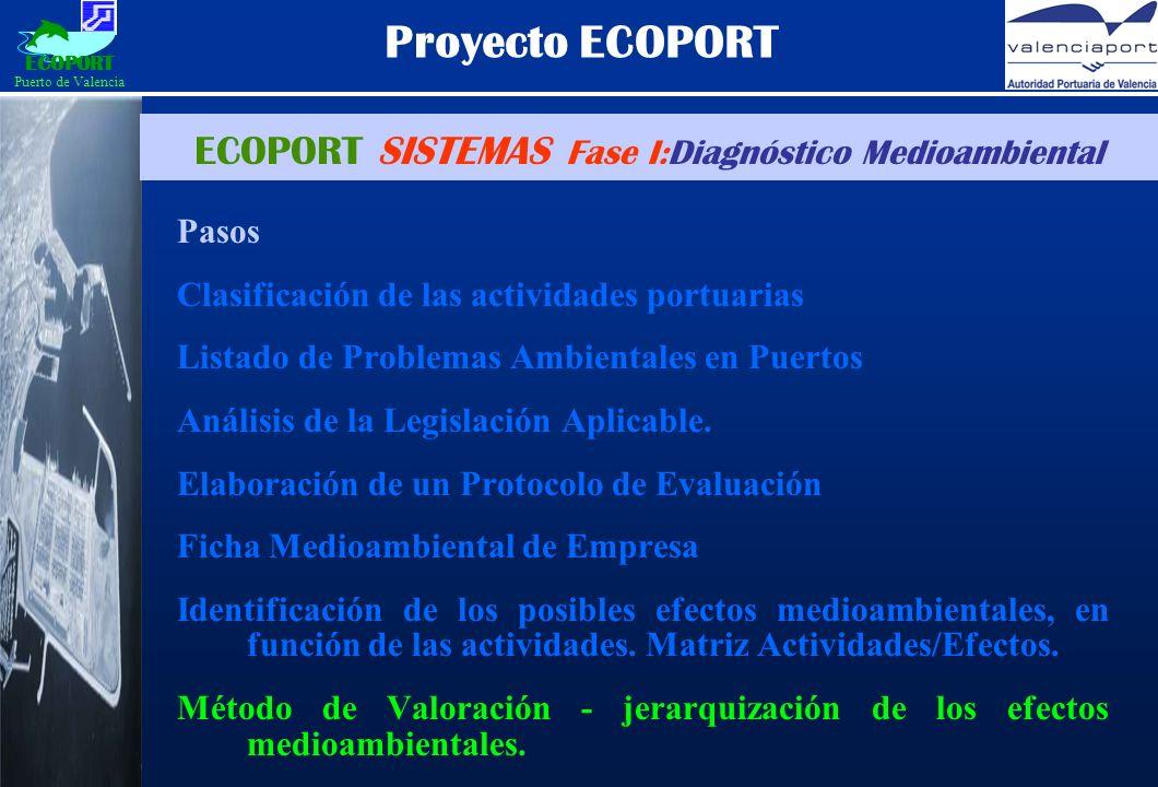 ECOPORT SISTEMAS Fase I:Diagnóstico Medioambiental Proyecto ECOPORT Pasos Clasificación de las actividades portuarias Listado de Problemas Ambientales en Puertos Análisis de la Legislación Aplicable.